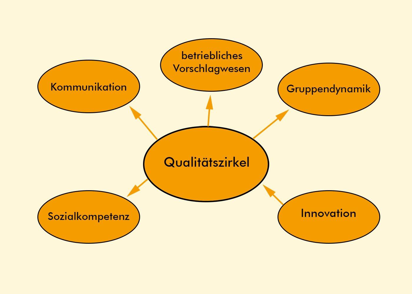 Der Qualitätszirkel des Qualitätsmanagements: Kommunikation, Sozialkompetenz, Innovation, Gruppendynamik, betriebliches Vorschlagswesen